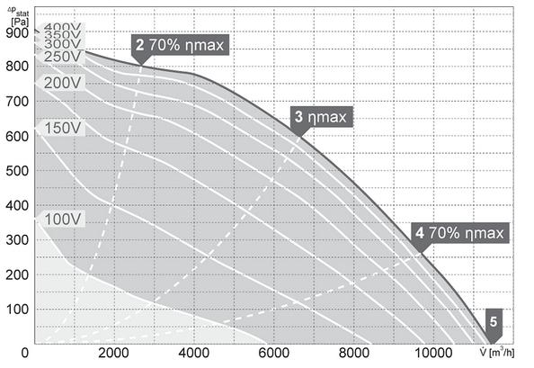 Charakterystyki pracy Wentylator kanałowy HARMANN DRB 100 50 11400 T