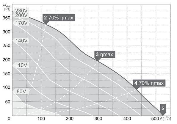 Charakterystyki pracy Wentylator kanałowy HARMANN DRB 30 15 500 S