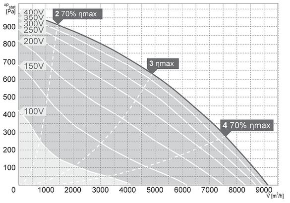 Charakterystyki pracy Wentylator kanałowy HARMANN DRB 80 50 9100 T