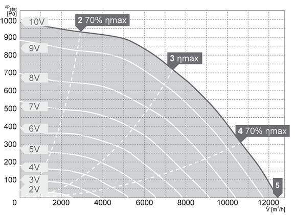Charakterystyki pracy Wentylator kanałowy HARMANN DRB EC 100 50 12400 T