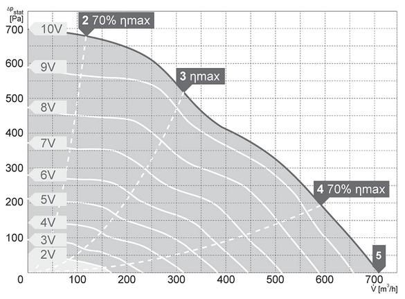 Charakterystyki pracy Wentylator kanałowy HARMANN DRB EC 30 15 700 S