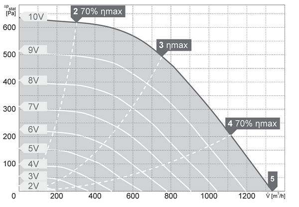 Charakterystyki pracy Wentylator kanałowy HARMANN DRB EC 40 20 1300