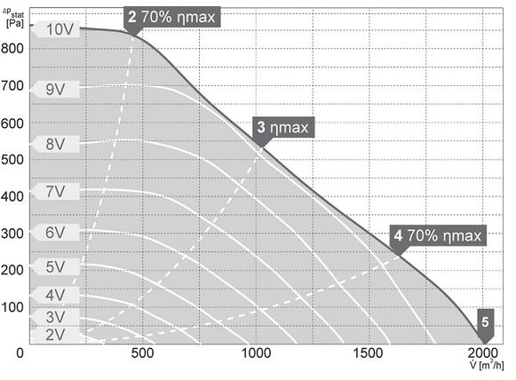 Charakterystyki pracy Wentylator kanałowy HARMANN DRB EC 50 25 2000