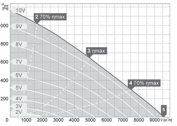 Charakterystyki pracy Wentylator kanałowy HARMANN DRB EC 80 50 9500 T