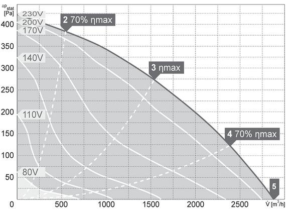 Charakterystyki pracy Wentylator kanałowy HARMANN DRBI 60 35 2800 S