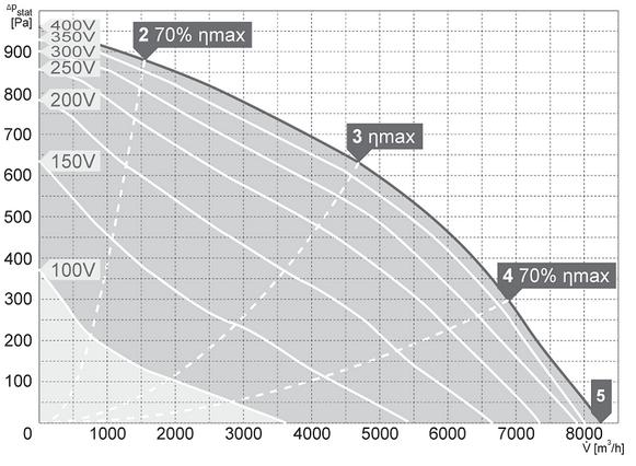 Charakterystyki pracy Wentylator kanałowy HARMANN DRBI 80 50 8200 T
