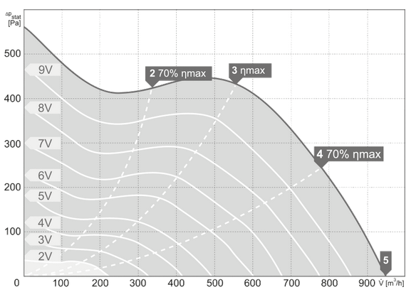 Charakterystyki pracy Wentylator kanałowy HARMANN JETTEC 150 900EC