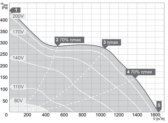 Charakterystyki pracy Wentylator kanałowy HARMANN JETTEC 250 1600S