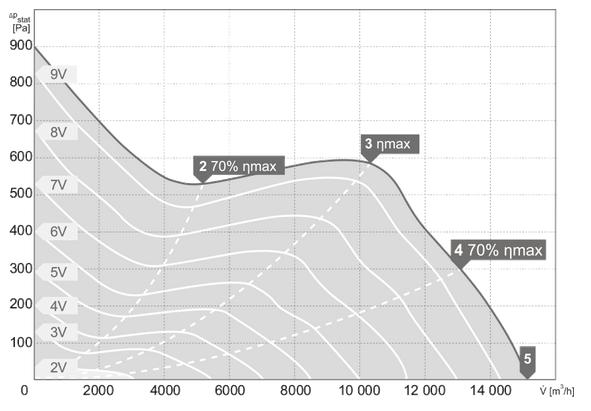 Charakterystyki pracy Wentylator kanałowy HARMANN JETTEC 630 15200EC