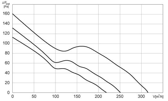 Charakterystyki pracy Wentylator kanałowy HARMANN ML 100 300