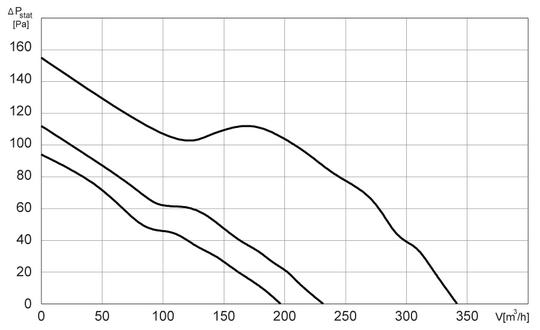 Charakterystyki pracy Wentylator kanałowy HARMANN ML 125 350