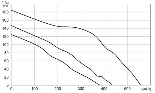Charakterystyki pracy Wentylator kanałowy HARMANN ML 150 550