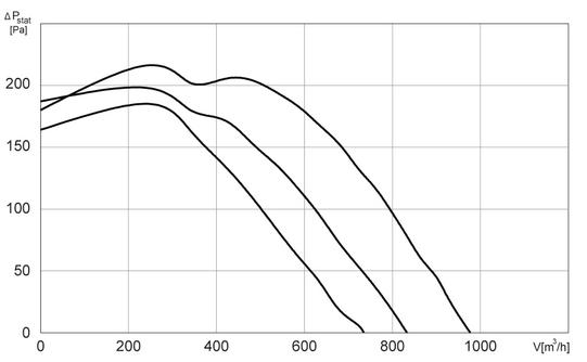 Charakterystyki pracy Wentylator kanałowy HARMANN ML 200 950
