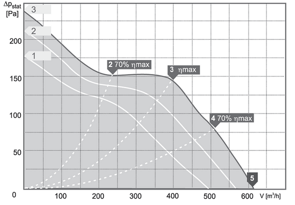 Charakterystyki pracy Wentylator kanałowy HARMANN ML PRO 150 600