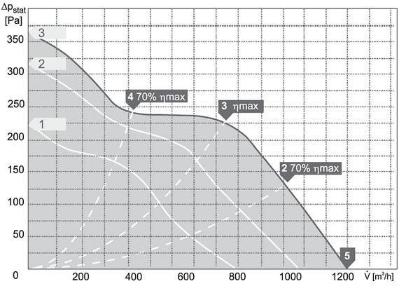 Charakterystyki pracy Wentylator kanałowy HARMANN ML PRO 200 1200
