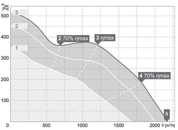 Charakterystyki pracy Wentylator kanałowy HARMANN ML PRO 280 2100