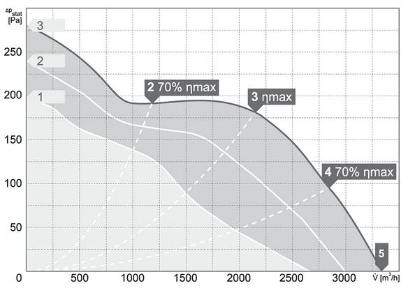 Charakterystyki pracy Wentylator kanałowy HARMANN ML PRO 400 3300