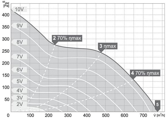 Charakterystyki pracy Wentylator kanałowy HARMANN ML PRO EC 150 750