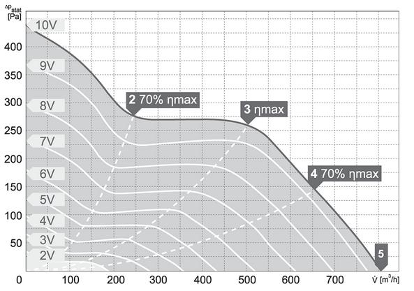 Charakterystyki pracy Wentylator kanałowy HARMANN ML PRO EC 160 800