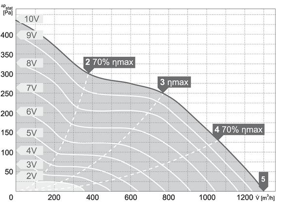 Charakterystyki pracy Wentylator kanałowy HARMANN ML PRO EC 200 1300