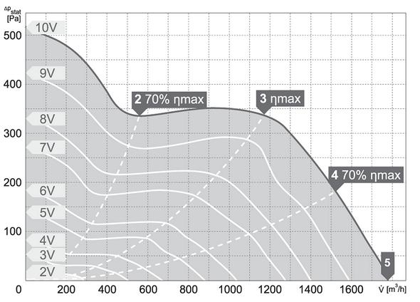 Charakterystyki pracy Wentylator kanałowy HARMANN ML PRO EC 250 1700