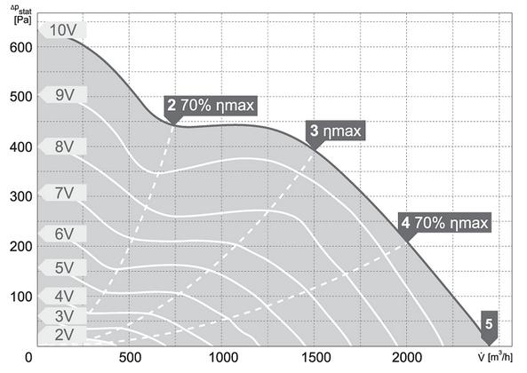 Charakterystyki pracy Wentylator kanałowy HARMANN ML PRO EC 280 2400
