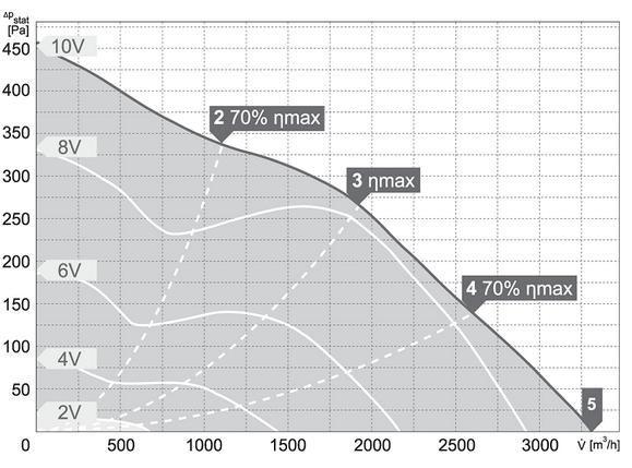 Charakterystyki pracy Wentylator kanałowy HARMANN ML PRO EC 355 3300