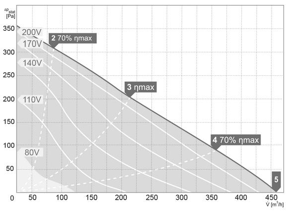 Charakterystyki pracy Wentylator kanałowy HARMANN RM 160 450