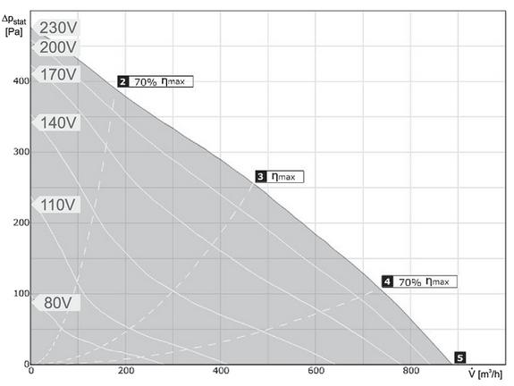 Charakterystyki pracy Wentylator kanałowy HARMANN RM 250 900