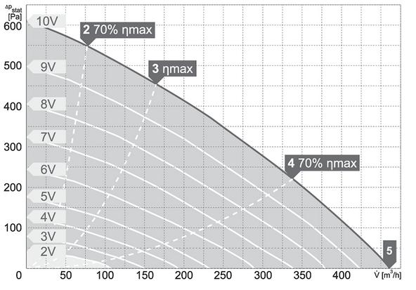 Charakterystyki pracy Wentylator kanałowy HARMANN RM EC 125 450