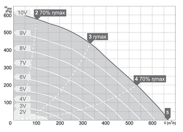 Charakterystyki pracy Wentylator kanałowy HARMANN RM EC 160 650