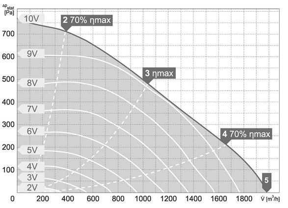 Charakterystyki pracy Wentylator kanałowy HARMANN RM EC 315 2000