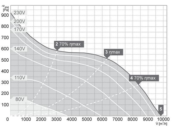 charakterystyka pracy klimatyzator kanałowy harmann JETTEC REC 100 50 9900 S
