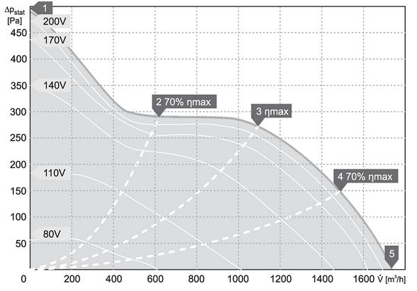 charakterystyka pracy klimatyzator kanałowy harmann JETTEC REC 50 25 1700 S