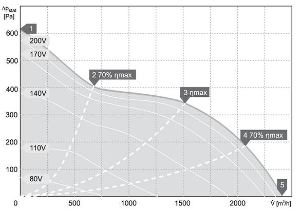 charakterystyka pracy klimatyzator kanałowy harmann JETTEC REC 50 30 2400 S
