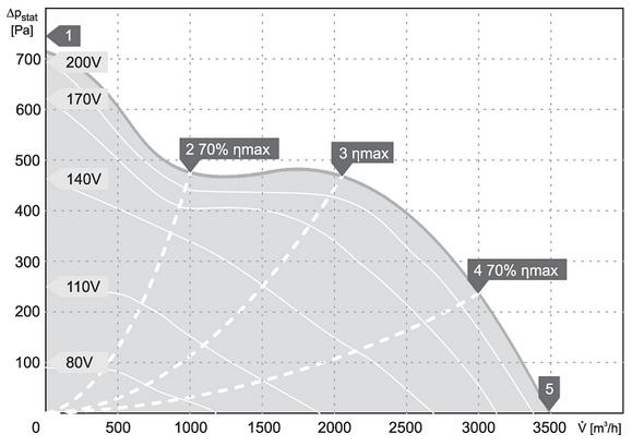 charakterystyka pracy klimatyzator kanałowy harmann JETTEC REC 60 35 3500 S
