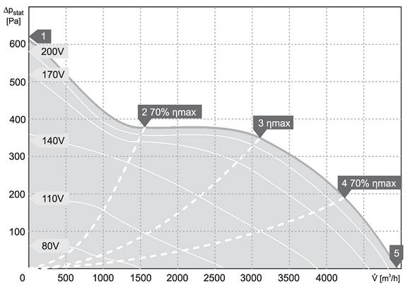 charakterystyka pracy klimatyzator kanałowy harmann JETTEC REC 60 35 4900 S