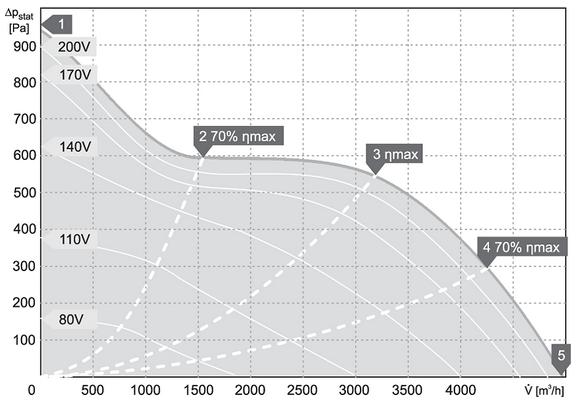 charakterystyka pracy klimatyzator kanałowy harmann JETTEC REC 60 35 5000 S