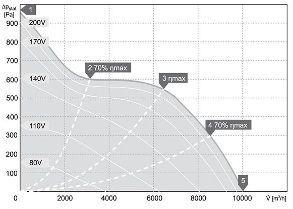 charakterystyka pracy klimatyzator kanałowy harmann JETTEC REC 80 50 10000 S