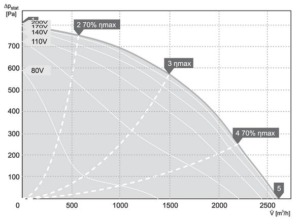 charakterystyka pracy klimatyzator kanałowy harmann MBC 250 2600 S
