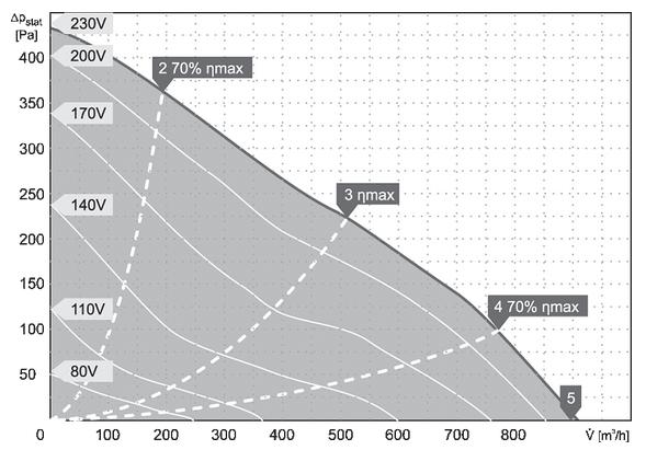 charakterystyka pracy wentylatora dachowego harmann CAPP 2 220 900 S