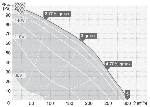 charakterystyka pracy wentylatora dachowego harmann CAPP 4 190 300 S