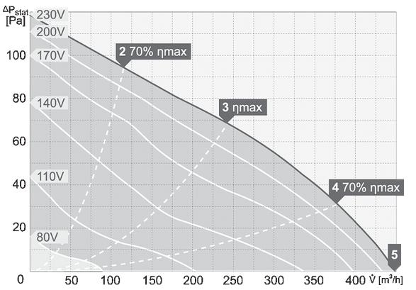charakterystyka pracy wentylatora dachowego harmann CAPP 4 220 450 S