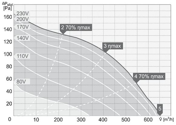 charakterystyka pracy wentylatora dachowego harmann CAPP 4 250 700 S