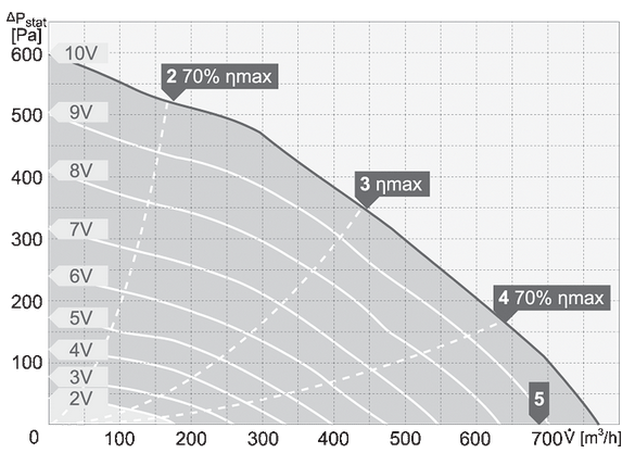 charakterystyka pracy wentylatora dachowego harmann CAPP P 2 190 750EC