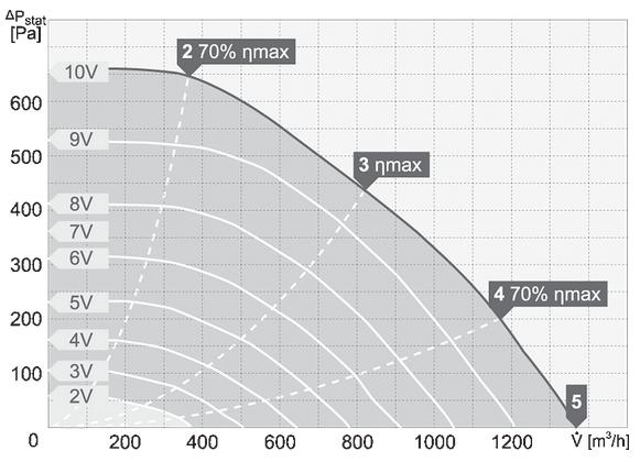 charakterystyka pracy wentylatora dachowego harmann CAPP P 2 250 1400EC