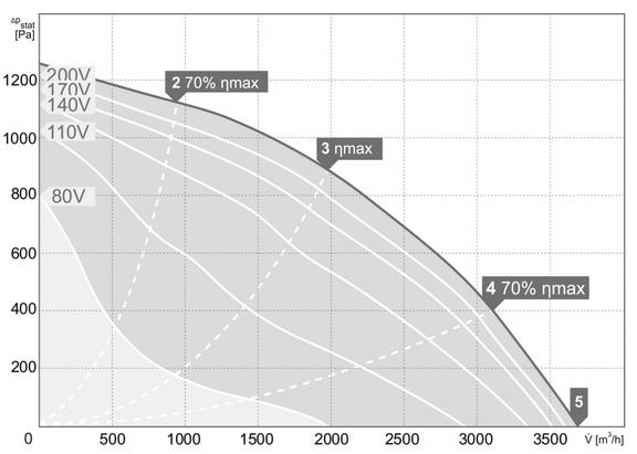 charakterystyka pracy wentylatora dachowego harmann ROOFTEC  2 315 3600 S
