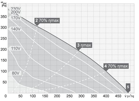 charakterystyka pracy wentylatora dachowego harmann VIVER 2 190 450S