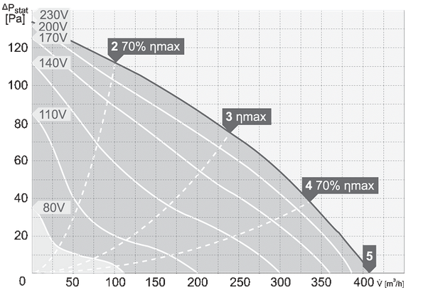 charakterystyka pracy wentylatora dachowego harmann VIVER 2 220 400S