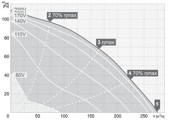 charakterystyka pracy wentylatora dachowego harmann VIVER 4 190 250S